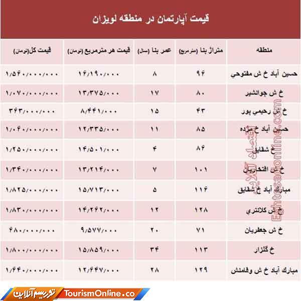 بازاراملاک ایران