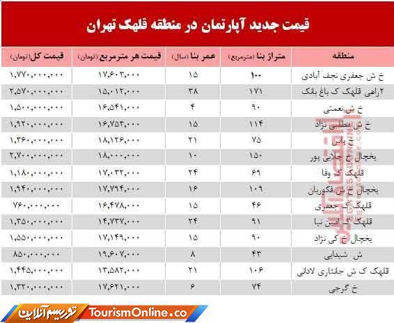 بازار املاک ایران
