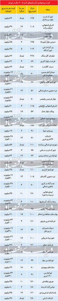 آپارتمان زیر 20 سال در تهران