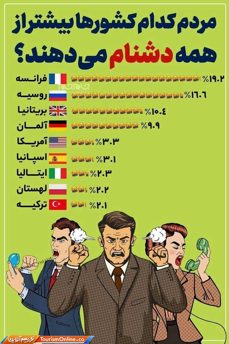 مردم کدام کشورها بیشتر از همه دشنام میدهند؟